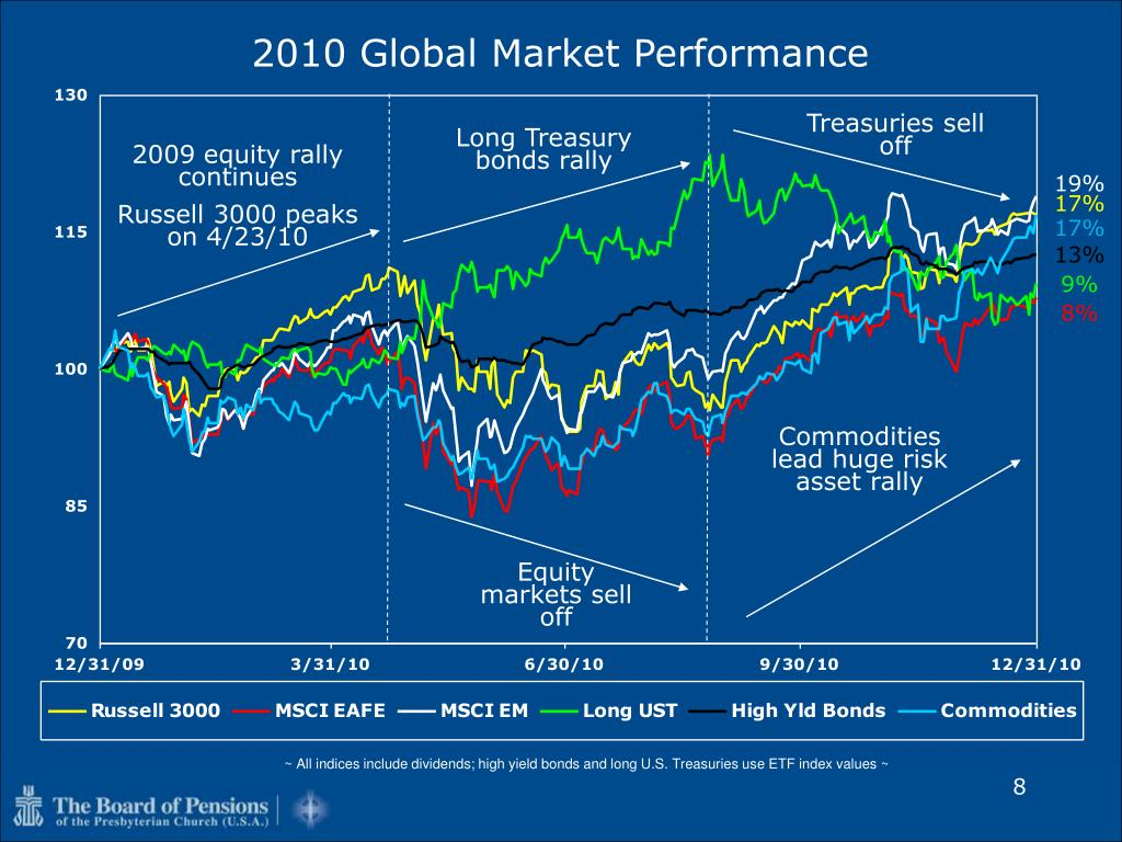 2010 Global Market Performance