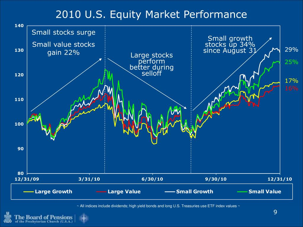 2010 U.S. Equity Market Performance
