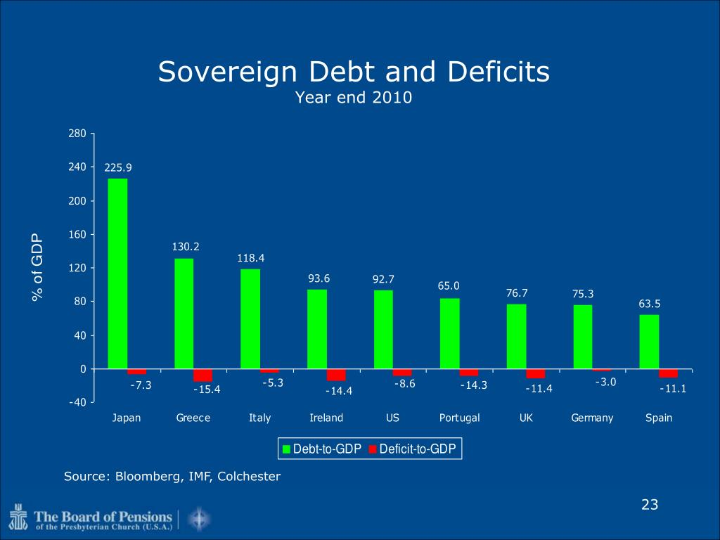 Sovereign Debt and Deficits