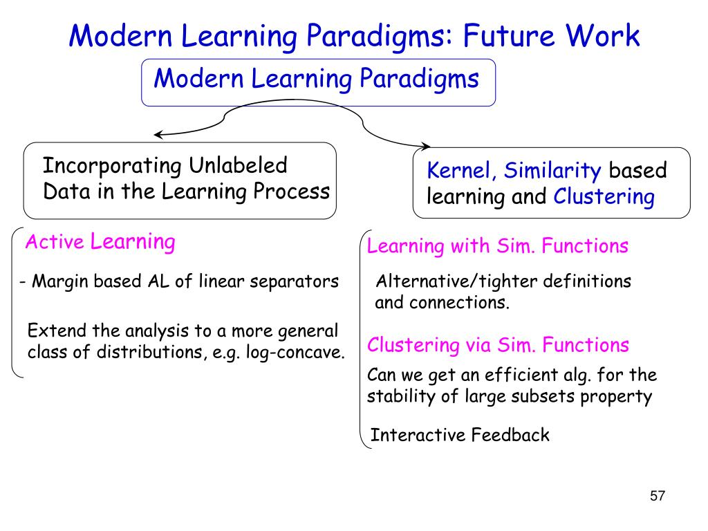 Modern Learning Paradigms: Future Work