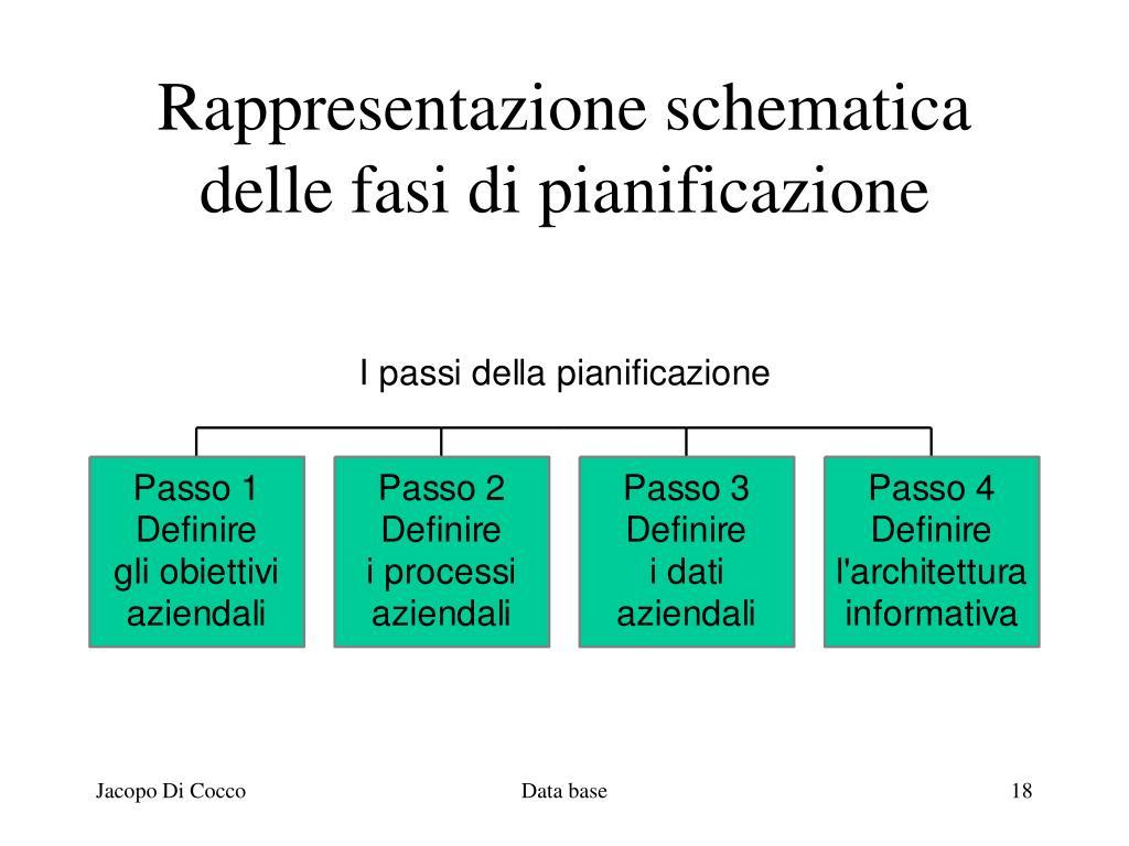 Rappresentazione schematica delle fasi di pianificazione