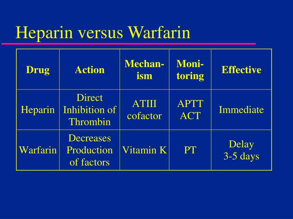 Warfarin prices