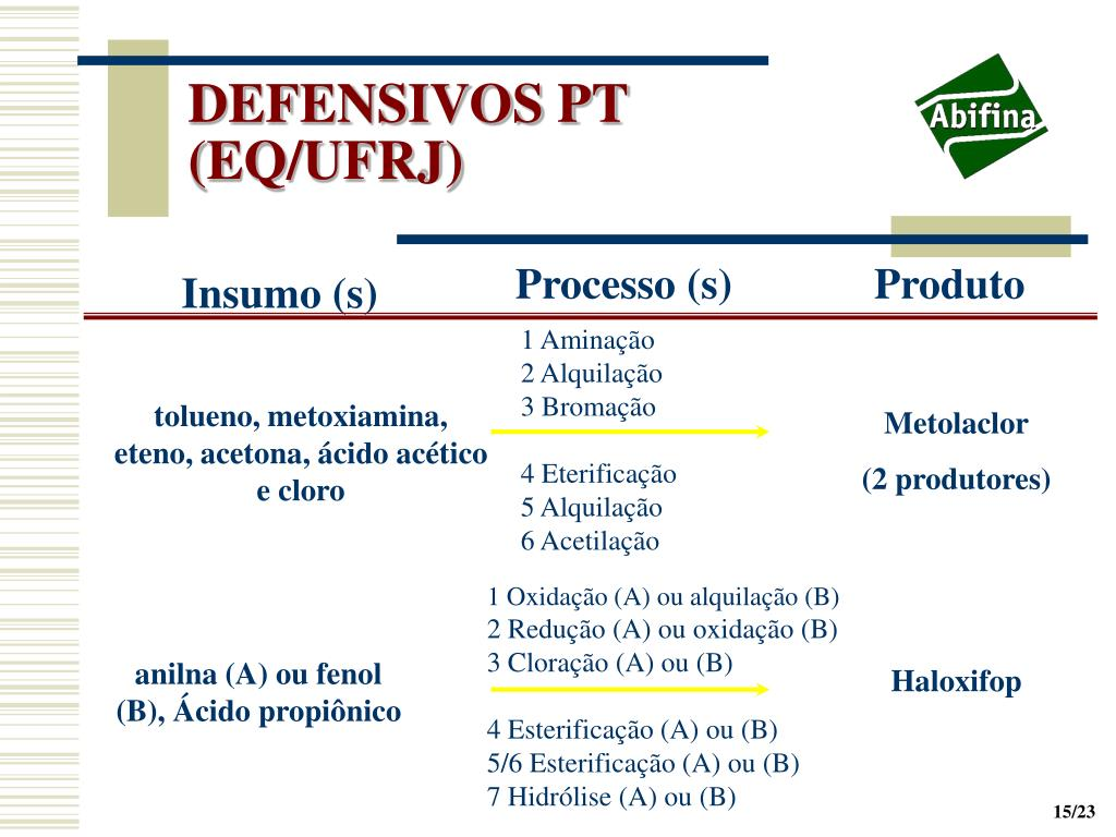 DEFENSIVOS PT (EQ/UFRJ)