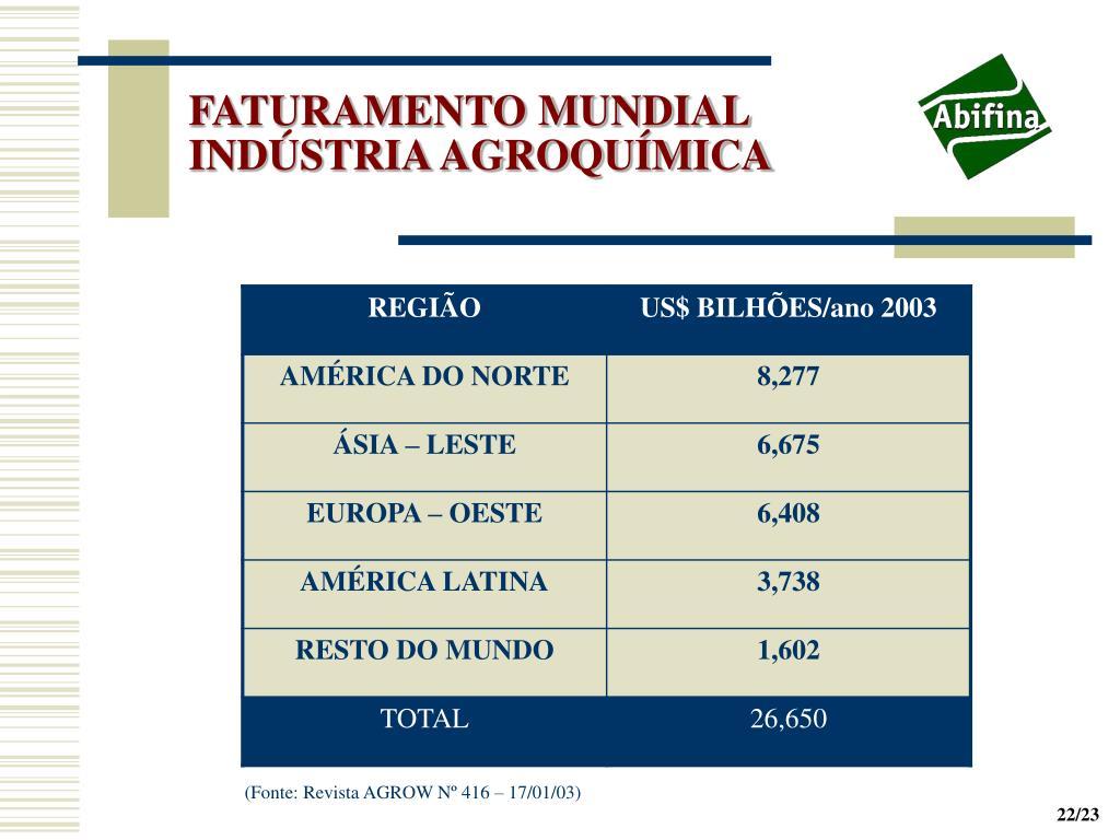 FATURAMENTO MUNDIAL INDÚSTRIA AGROQUÍMICA