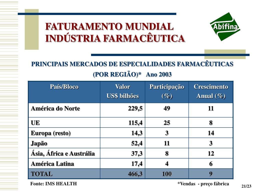 FATURAMENTO MUNDIAL INDÚSTRIA FARMACÊUTICA