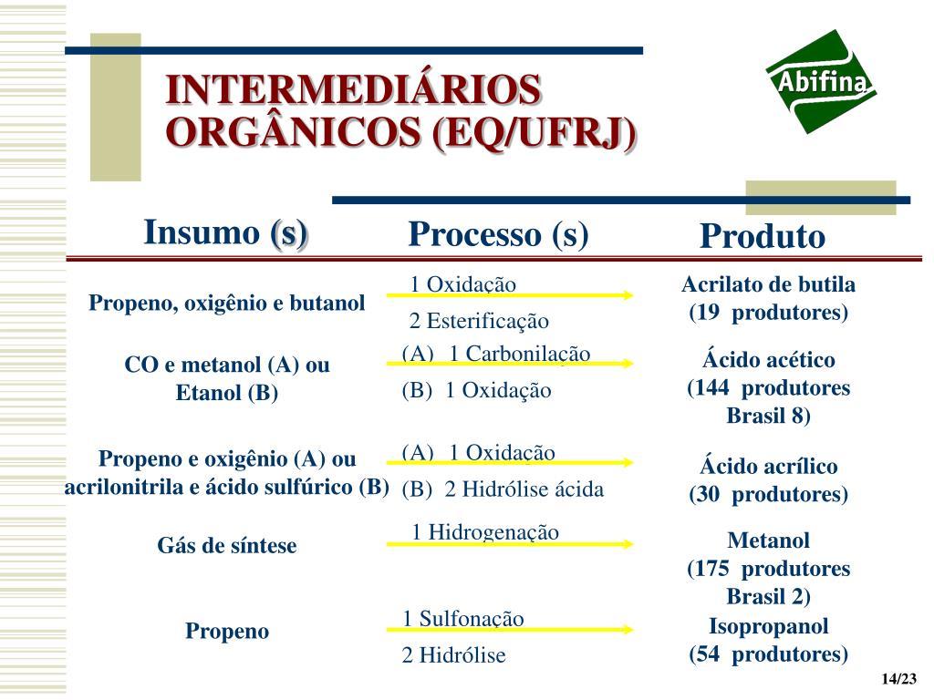 INTERMEDIÁRIOS ORGÂNICOS (EQ/UFRJ)
