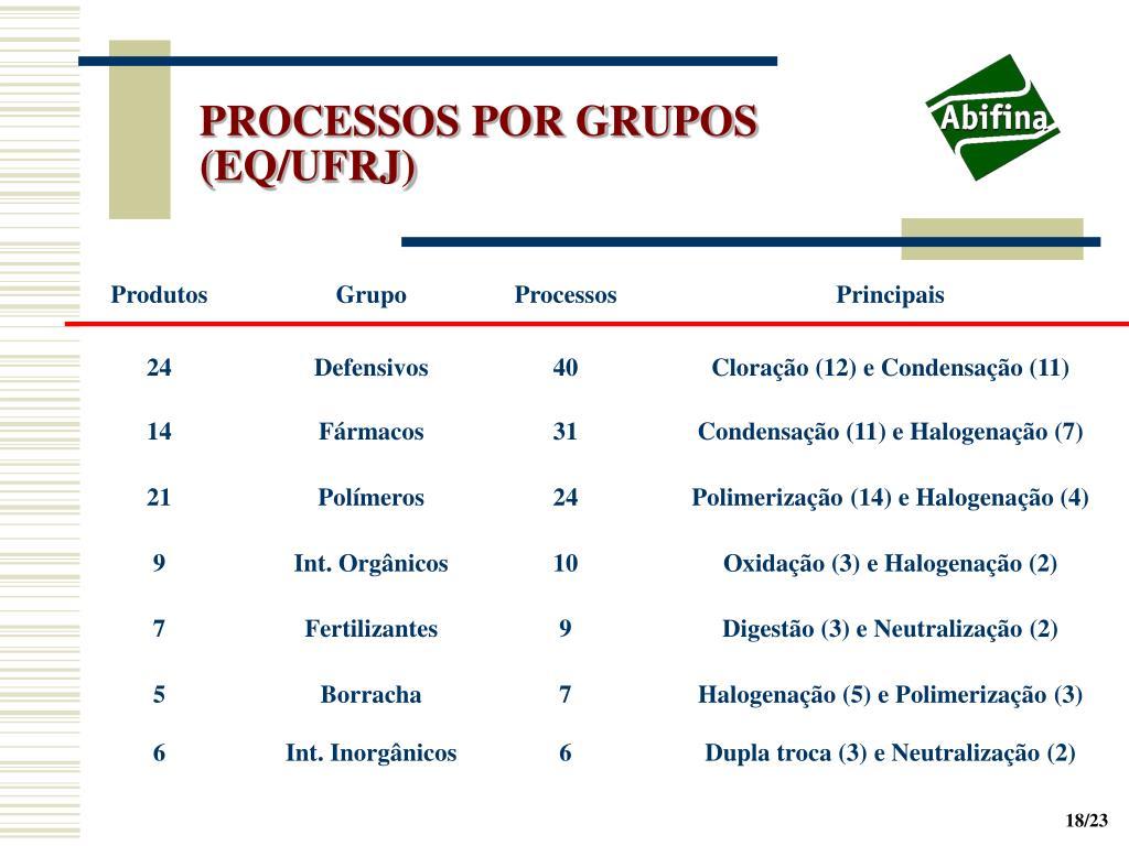 PROCESSOS POR GRUPOS (EQ/UFRJ)