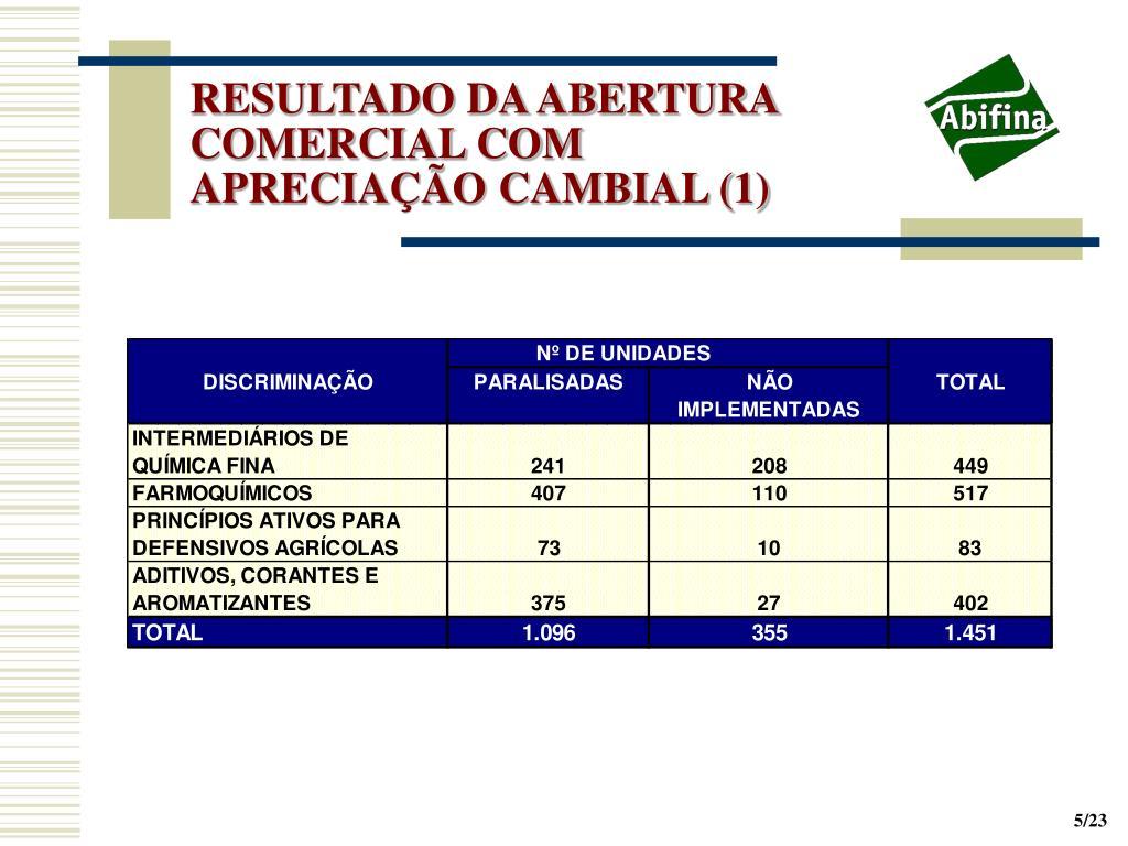 RESULTADO DA ABERTURA  COMERCIAL COM APRECIAÇÃO CAMBIAL (1)
