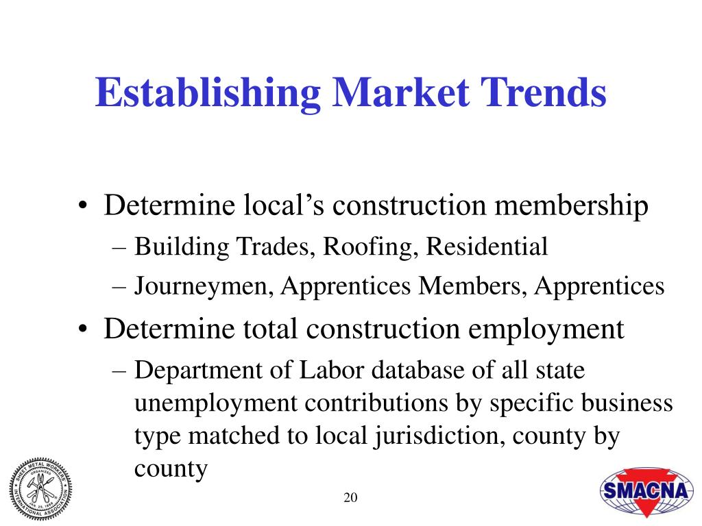 Establishing Market Trends