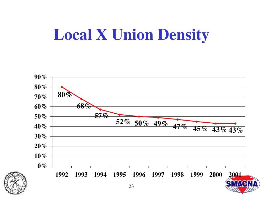 Local X Union Density