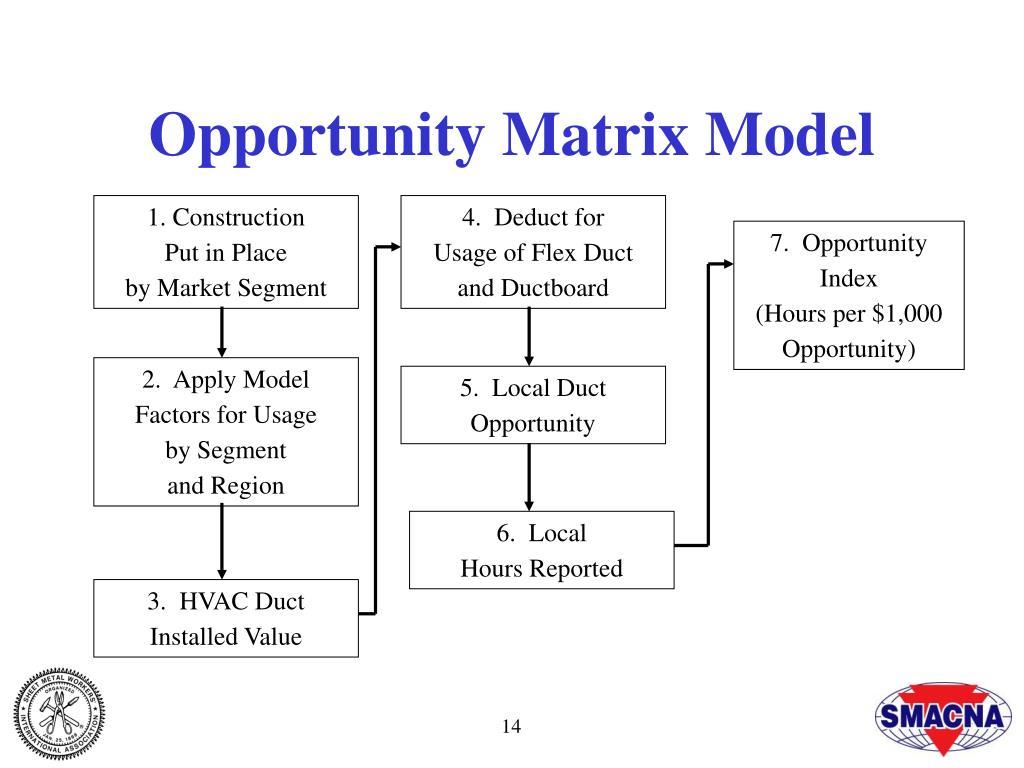 Opportunity Matrix Model
