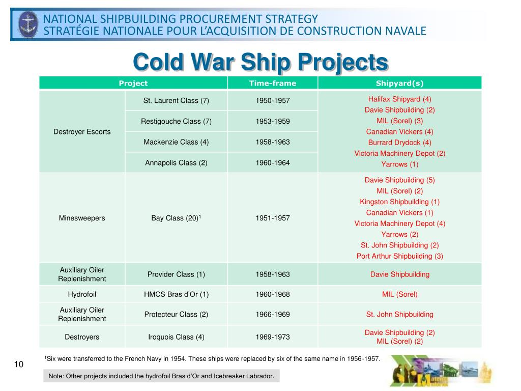 Cold War Ship Projects