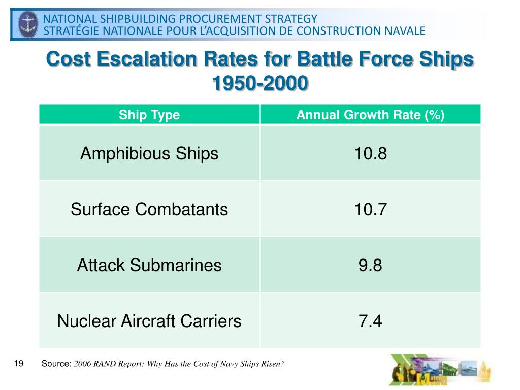Cost Escalation Rates for Battle Force Ships