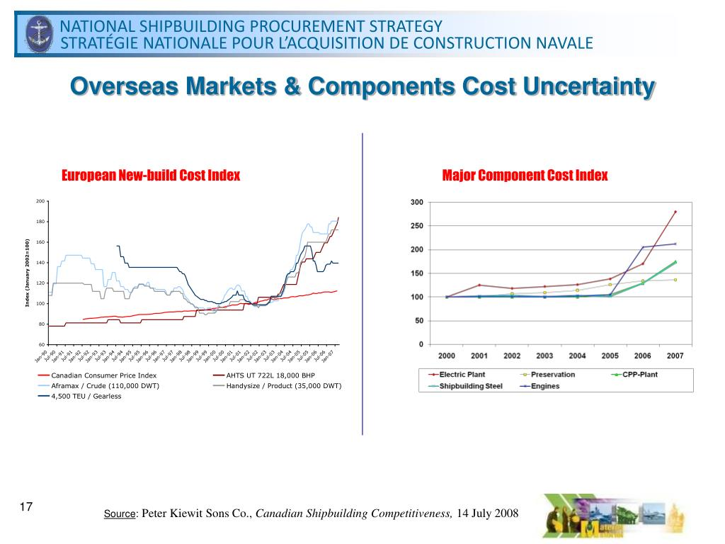 Overseas Markets & Components Cost Uncertainty