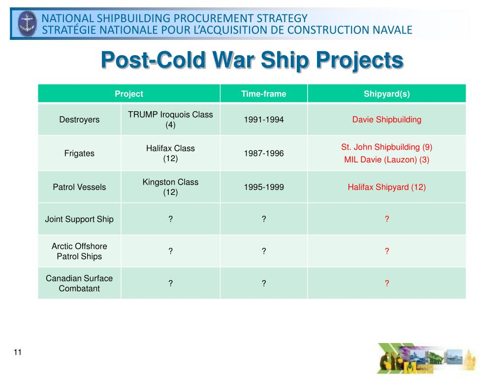 Post-Cold War Ship Projects
