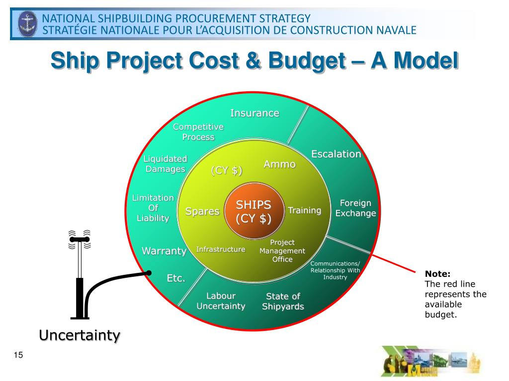 Ship Project Cost & Budget