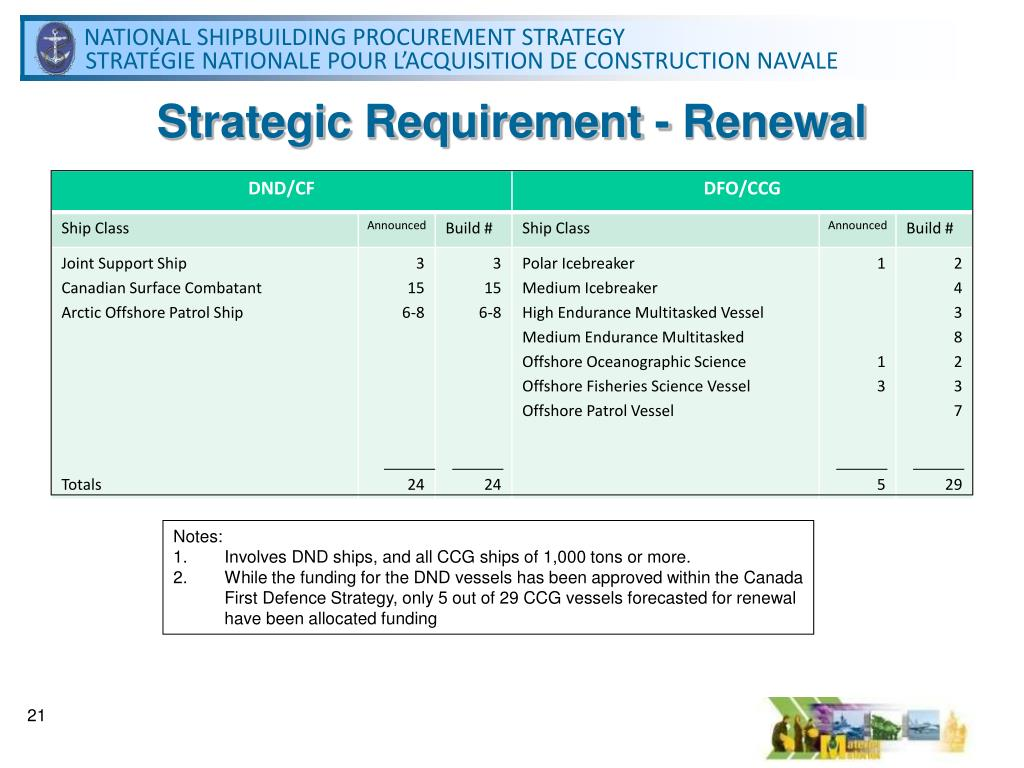 Strategic Requirement - Renewal