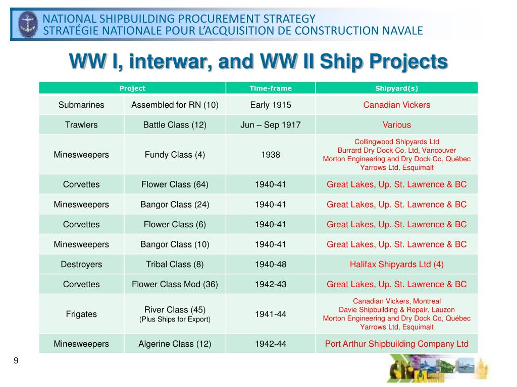 WW I, interwar, and WW II Ship Projects