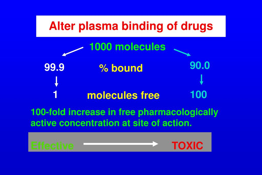 Alter plasma binding of drugs