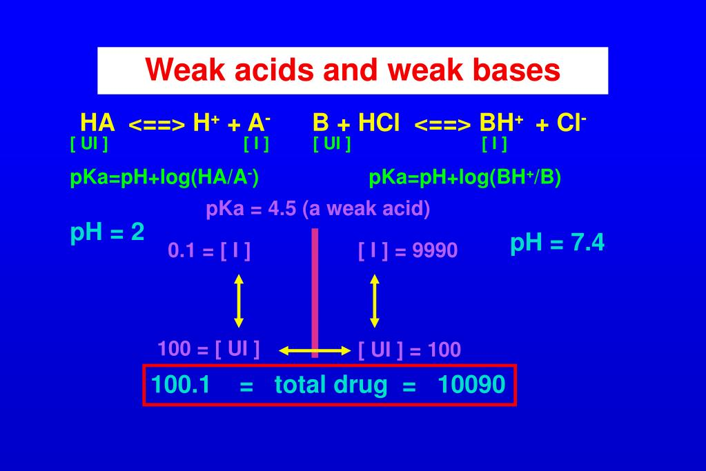 Weak acids and weak bases