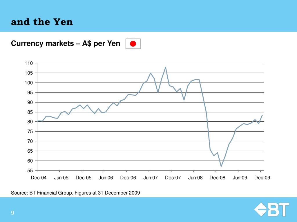 and the Yen