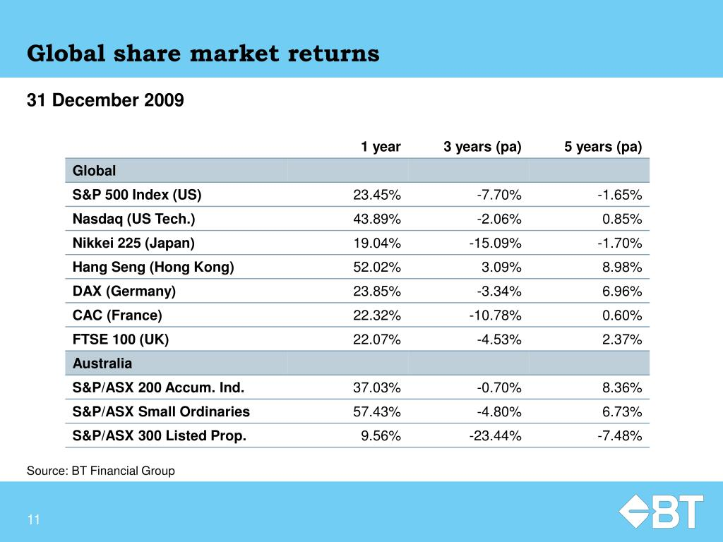 Global share market returns