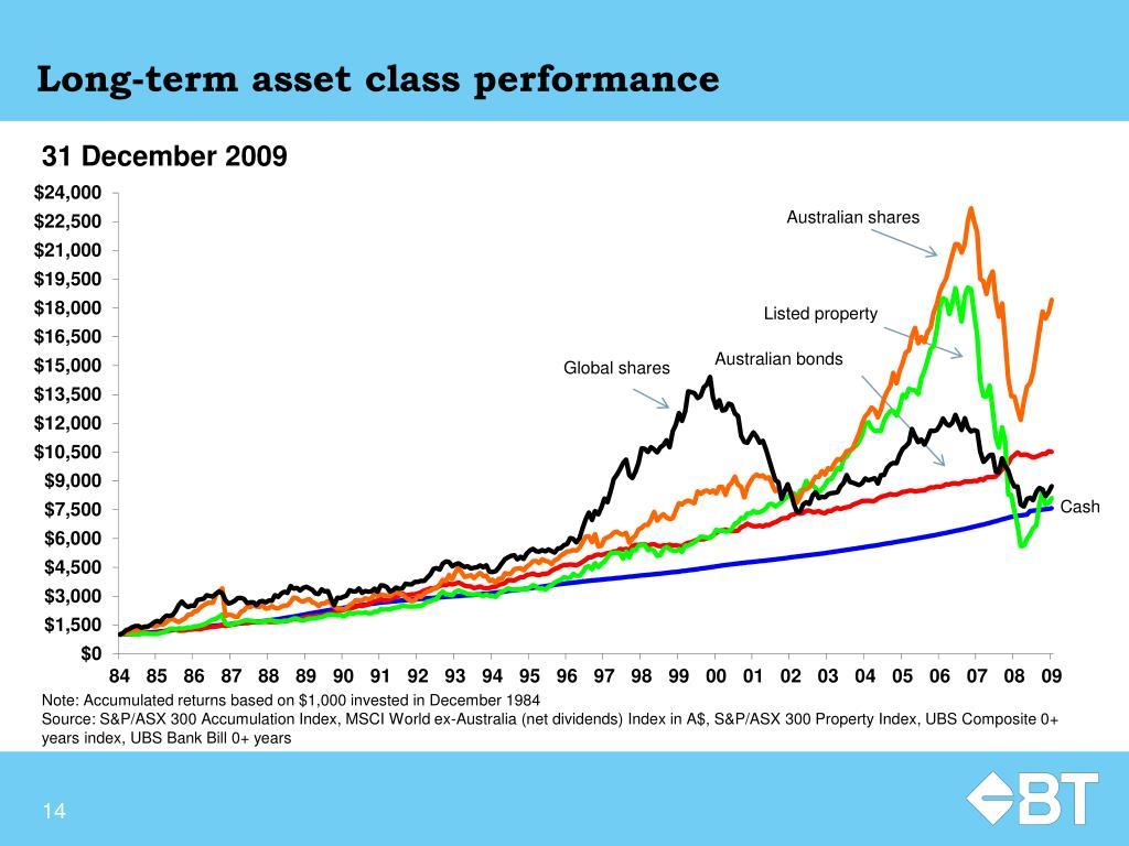 Long-term asset class performance