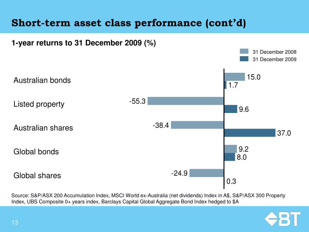 Short-term asset class performance (cont'd)