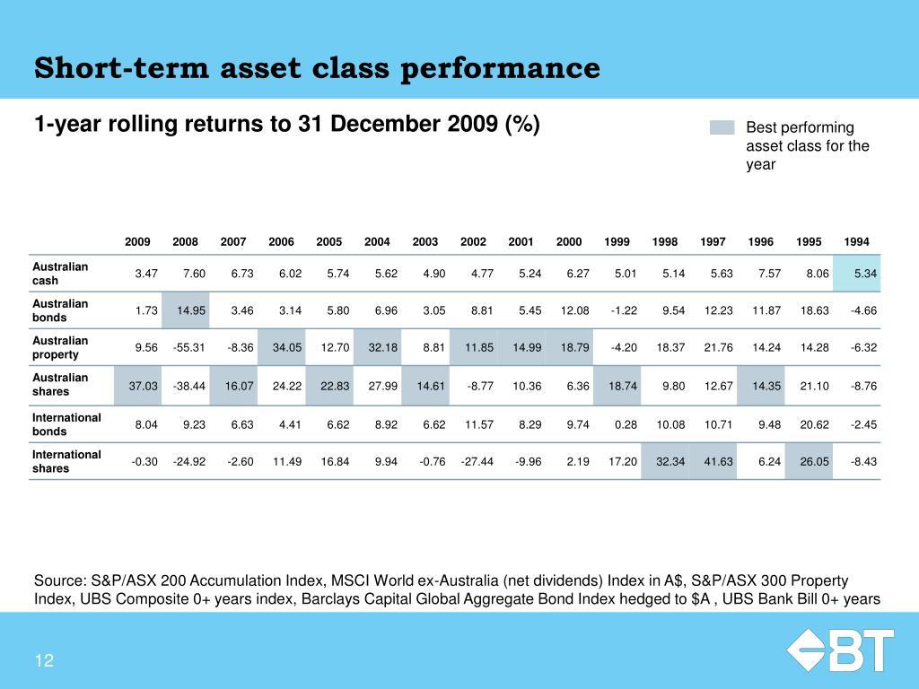Short-term asset class performance