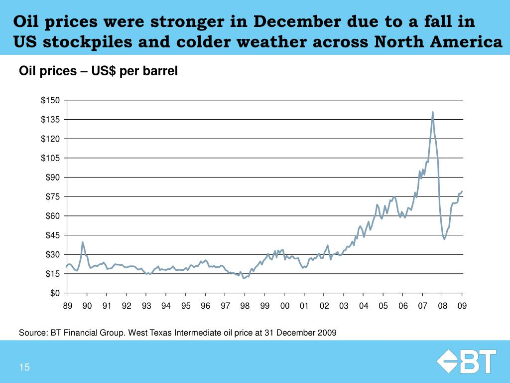 Oil prices were stronger in December due to a fall in US stockpiles and colder weather across North America