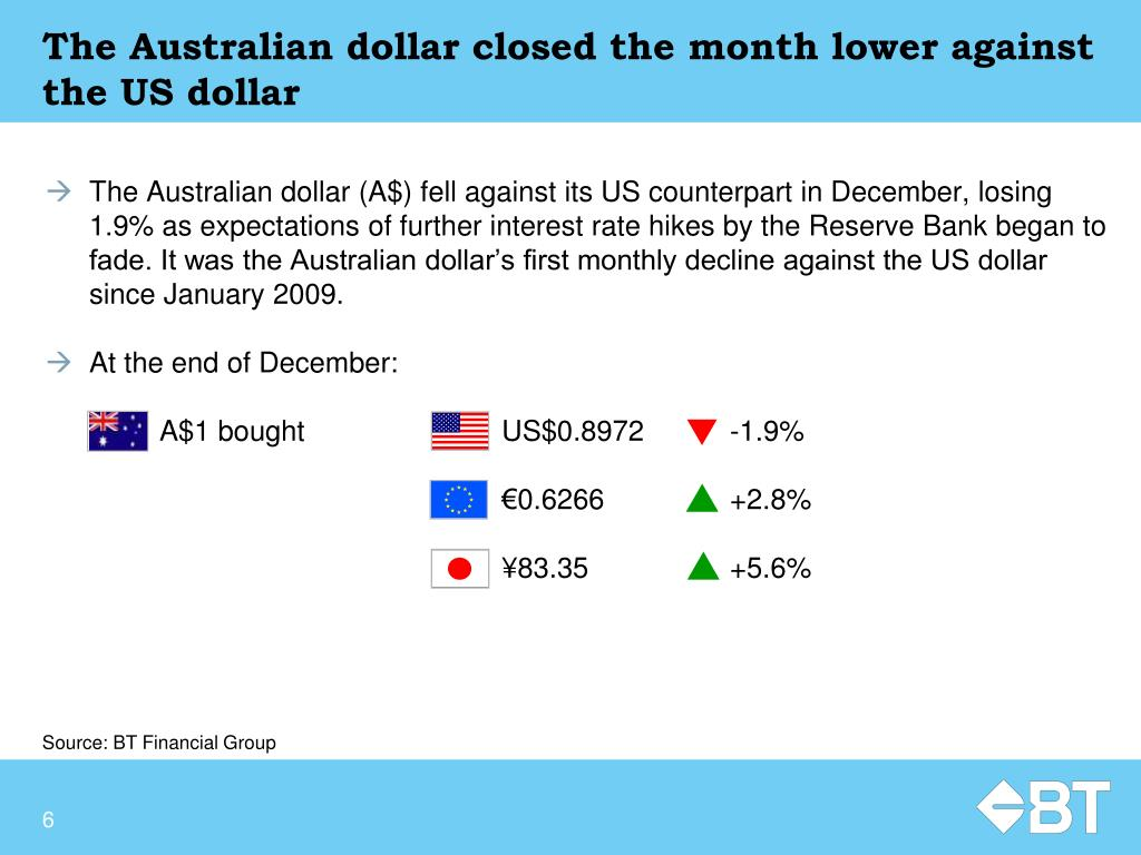 The Australian dollar closed the month lower against the US dollar