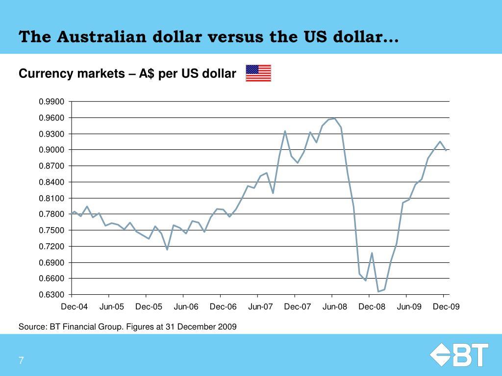 The Australian dollar versus the US dollar…