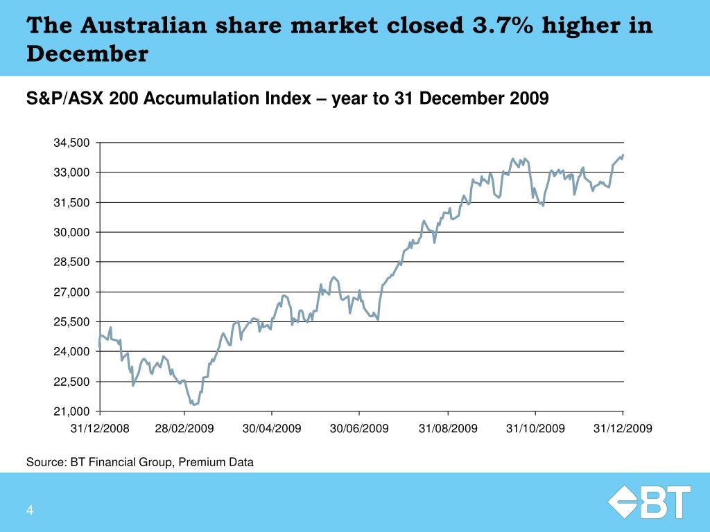 The Australian share market closed 3.7% higher in December