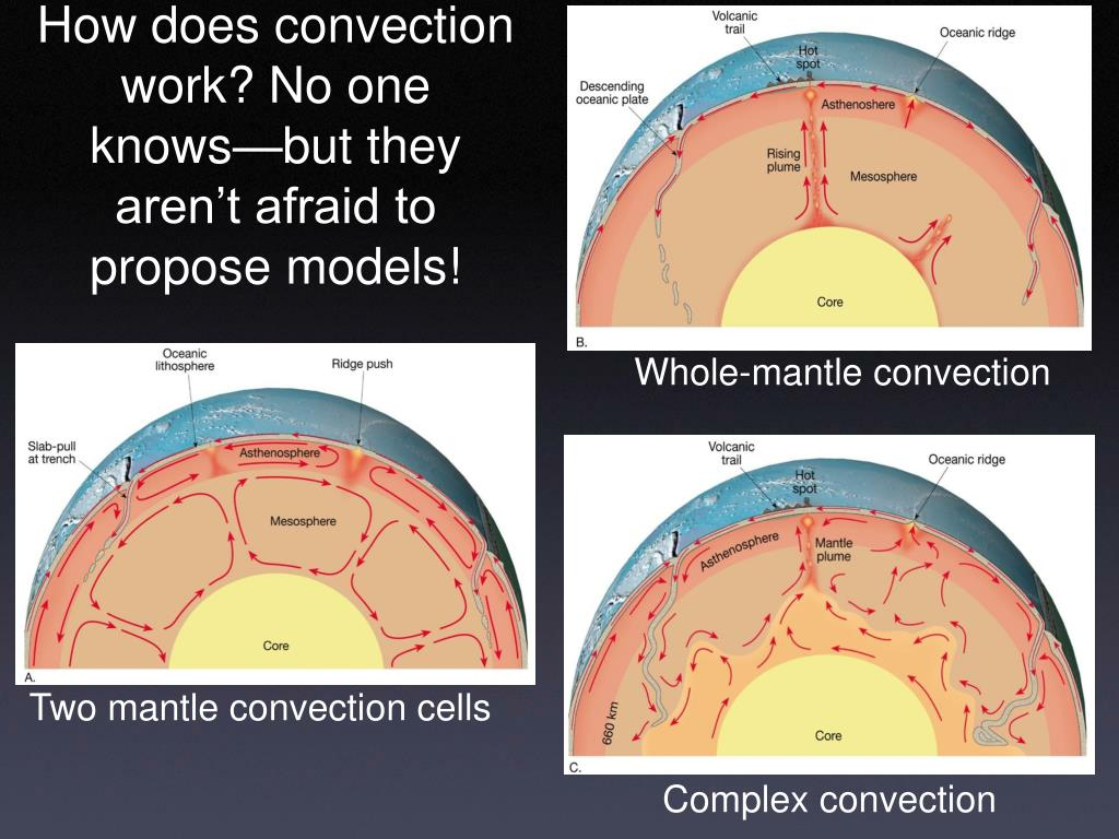 How does convection work? No one knows—but they aren't afraid to propose models!