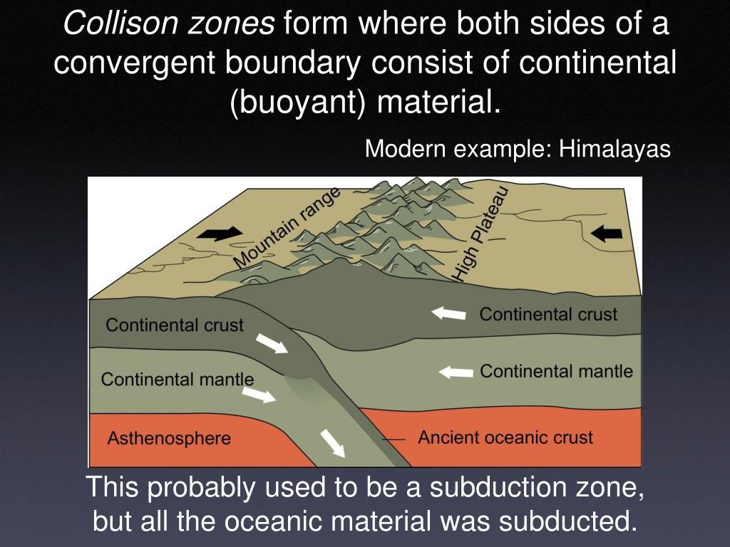 Collison zones