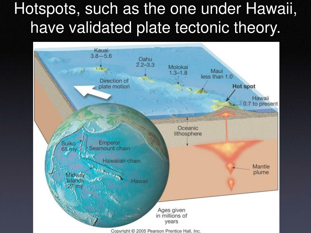 Hotspots, such as the one under Hawaii,