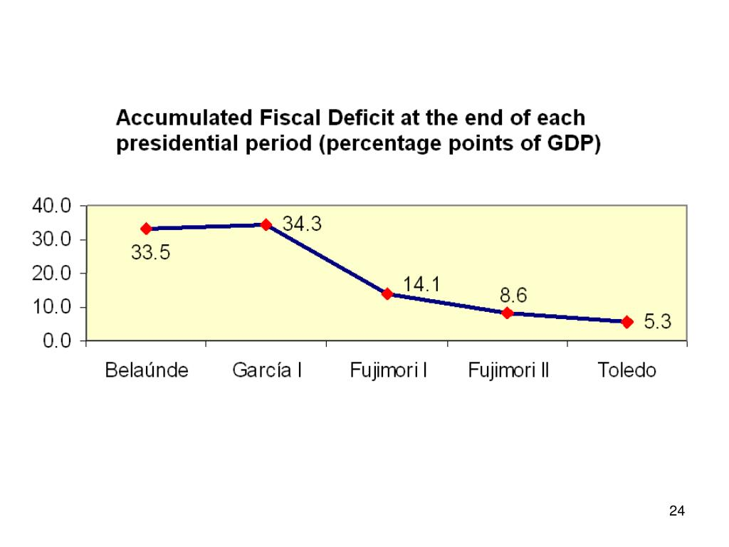 Acc Fisc  deficit