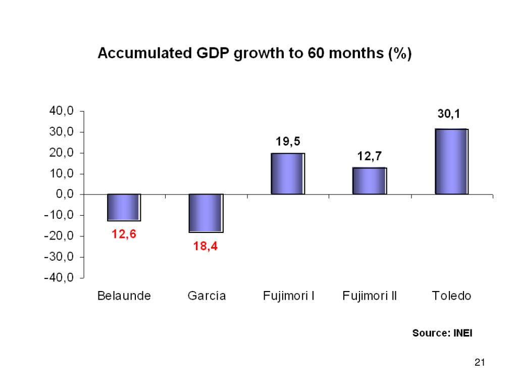 Accumulated GDP