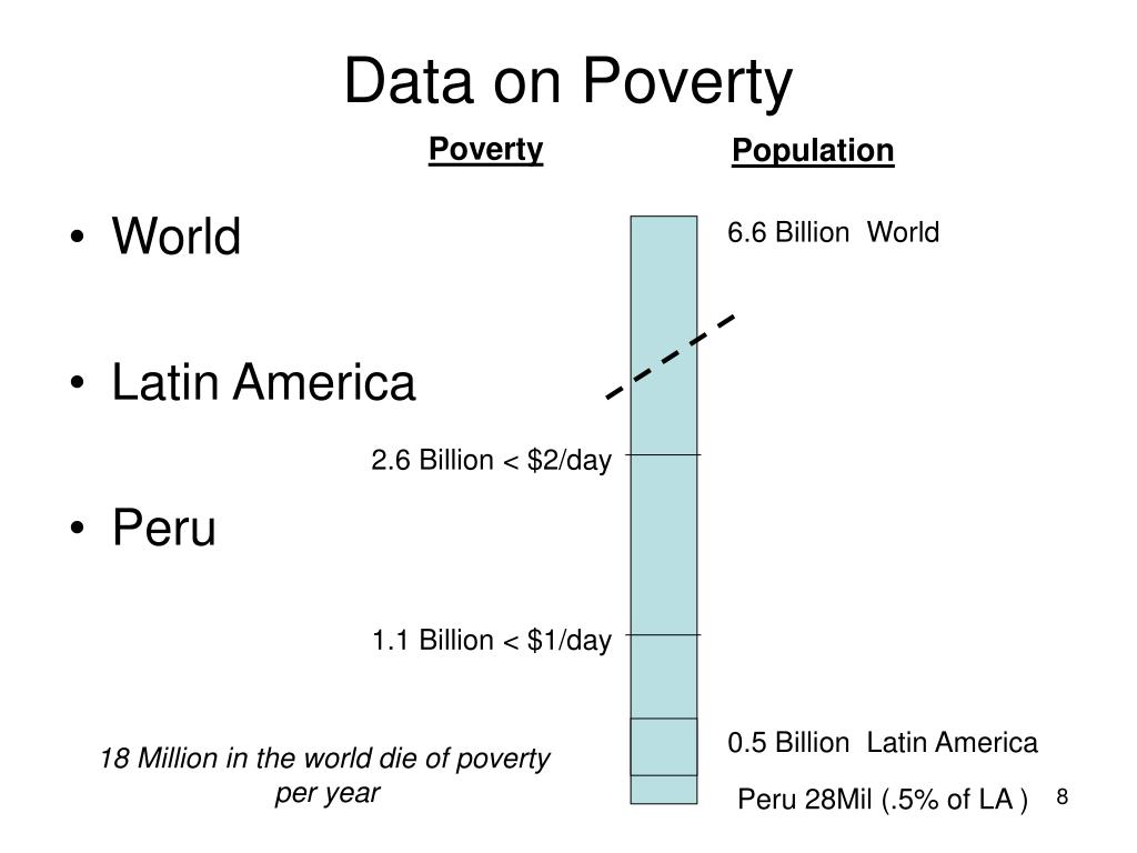Data on Poverty