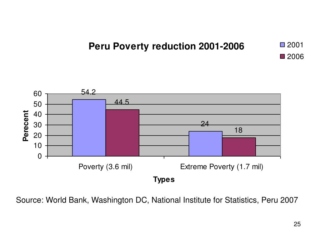Source: World Bank, Washington DC, National Institute for Statistics, Peru 2007