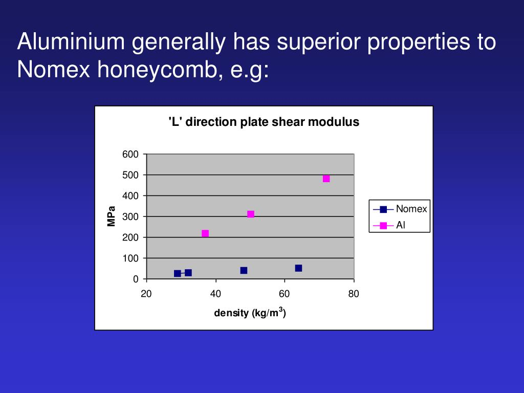 Aluminium generally has superior properties to Nomex honeycomb, e.g: