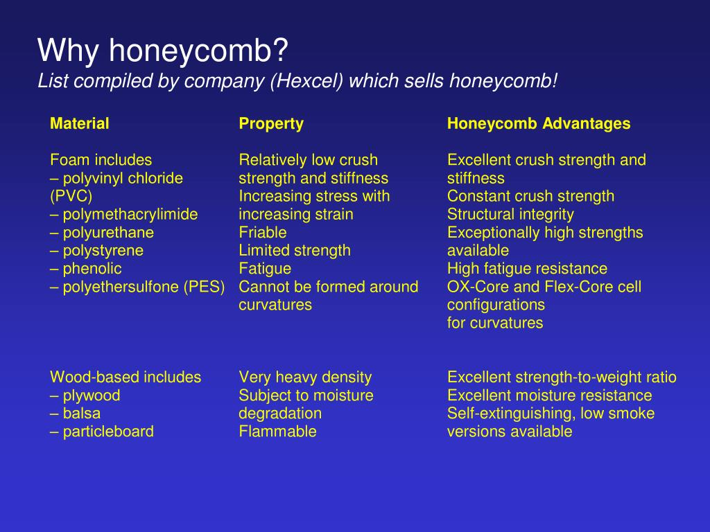 Why honeycomb?