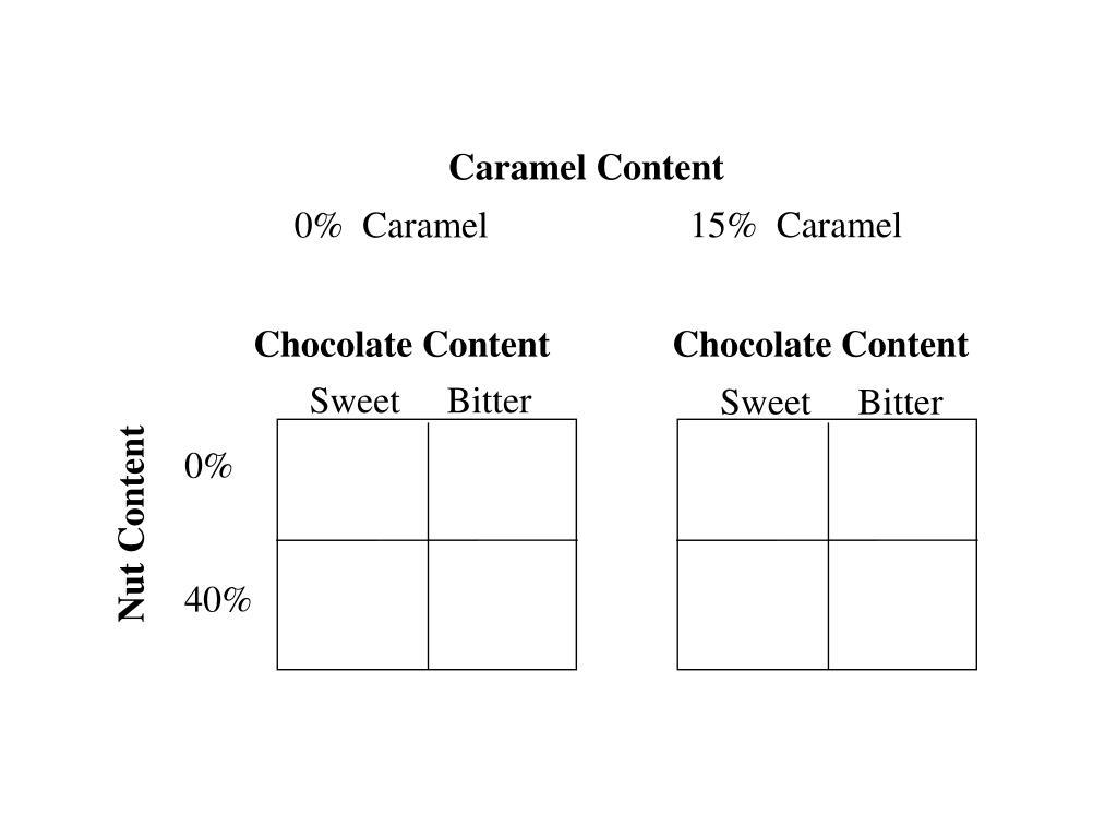 Caramel Content