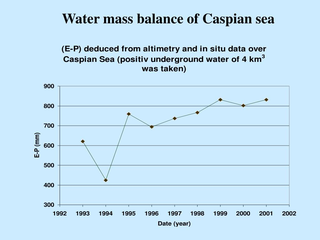 Water mass balance of Caspian sea