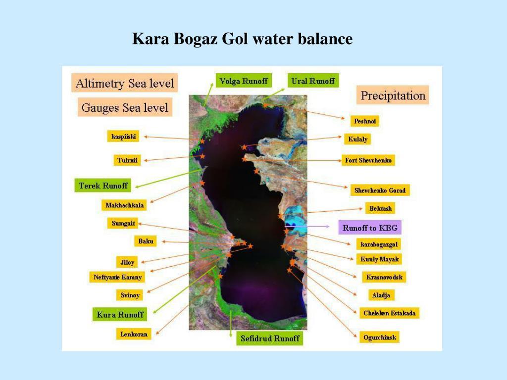 Kara Bogaz Gol water balance