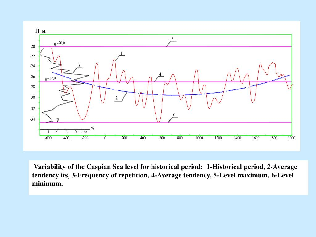 Variability of the Caspian Sea level for historical period:
