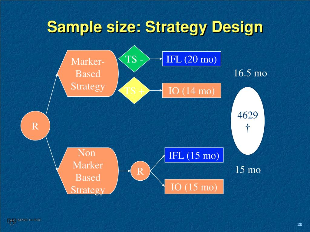 Sample size: Strategy Design