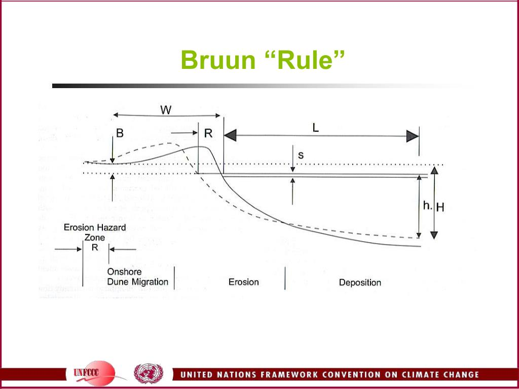 "Bruun ""Rule"""