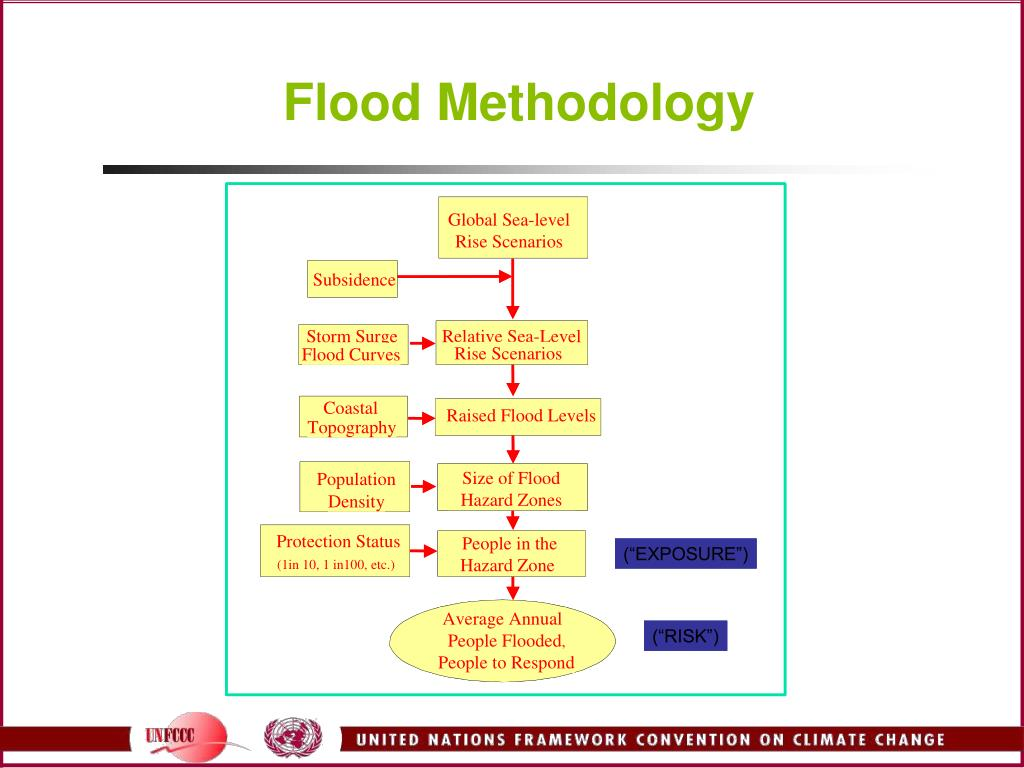 Flood Methodology