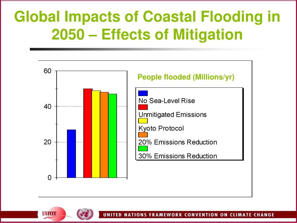 Global Impacts of Coastal Flooding in 2050 – Effects of Mitigation